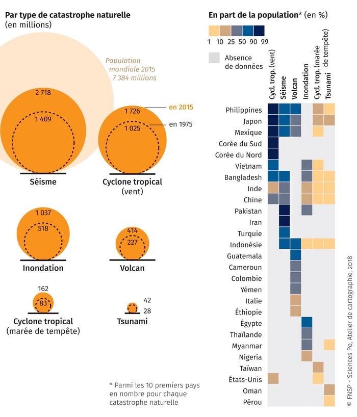 <p>Population potentiellement exposée aux catastrophes naturelles, 2015&nbsp;</p>  (voir commentaire ci-après)